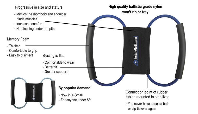 Our new Posture Medic features.